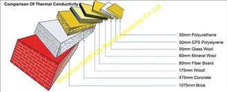 China Heat Insulation Metal Roofing Sheets , EPS Cement Sandwich Panels supplier